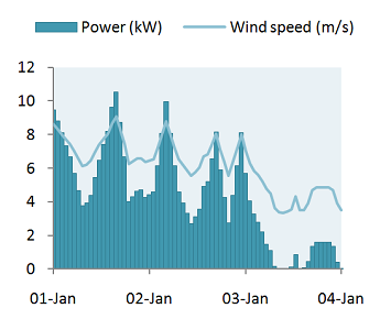 Time series of hourly predicted wind speed and power